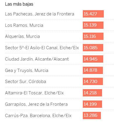 Buscador por código postal | 100.000 euros separan al barrio más rico y al más pobre de España