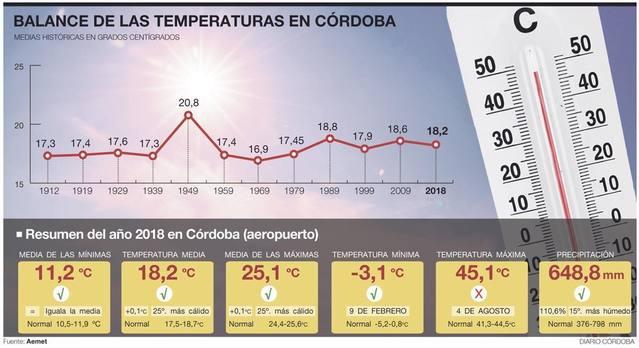 Córdoba incrementará dos grados su temperatura en los próximos 30 años