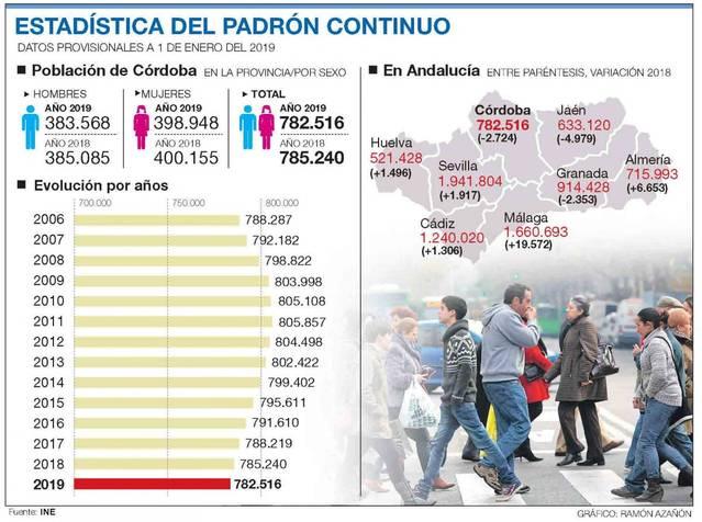Córdoba pierde población por octavo año y la media de edad es de 43 años