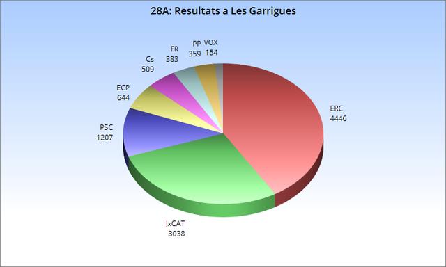 28A: Resultats a Les Garrigues
