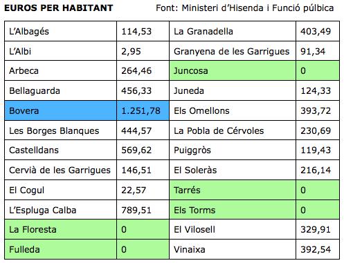 Els ajuntaments de les Garrigues deuen als bancs de mitjana 265,18€ per habitant