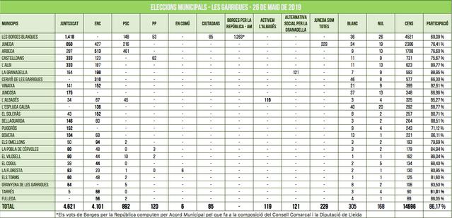 Resultats de les eleccions municipals 2019 als 24 pobles de la comarca