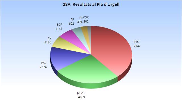 28A: Resultats al Pla d'Urgell