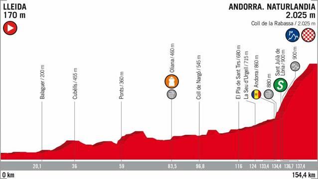 L'Etapa 19 de La Vuelta passarà per la Noguera