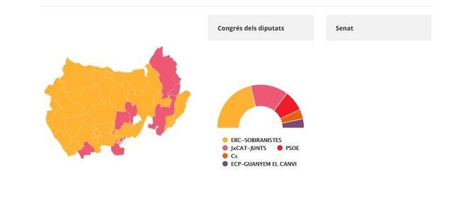 Resultat de les Eleccions Generals a la Noguera