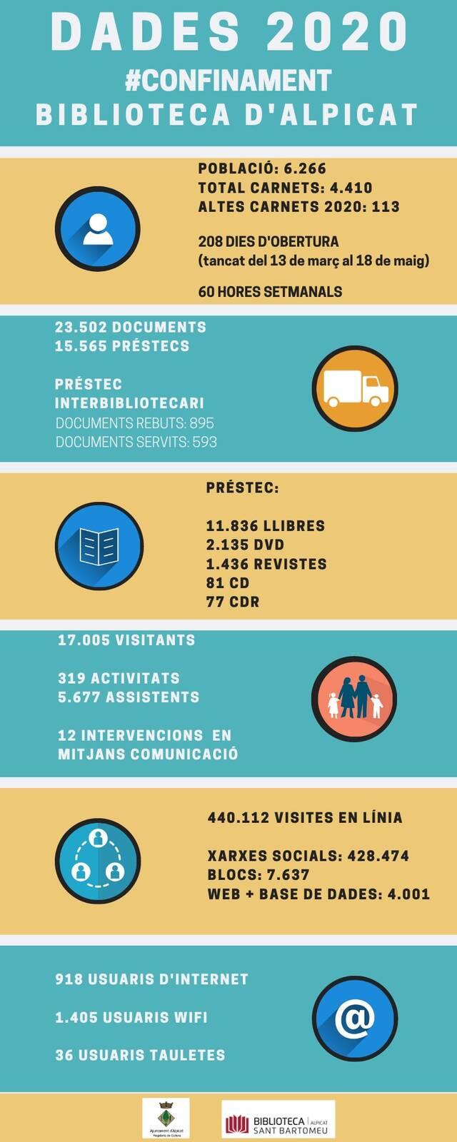 La Biblioteca d'Alpicat supera els 4.400 socis, un 70% de la població, malgrat la pandèmia